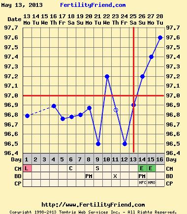 clomid ovulation calculator ovulated